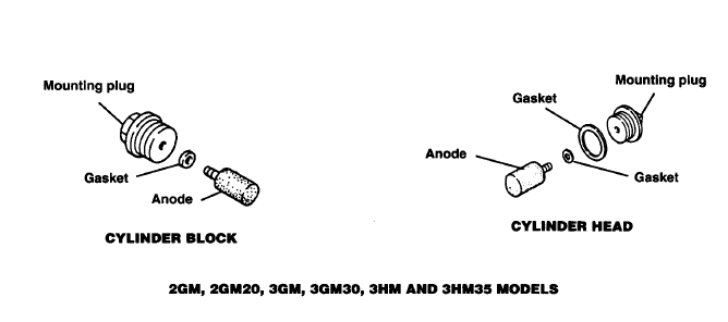 2GM20 anodes